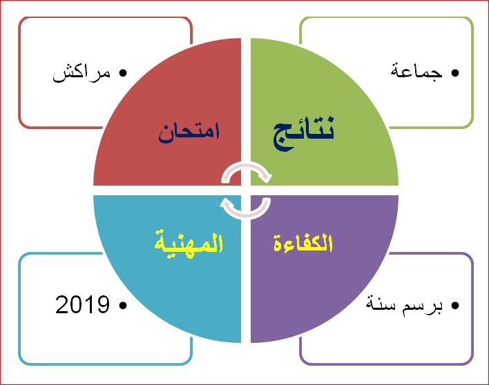 نتائج امتحان الكفاءة المهنية 2019